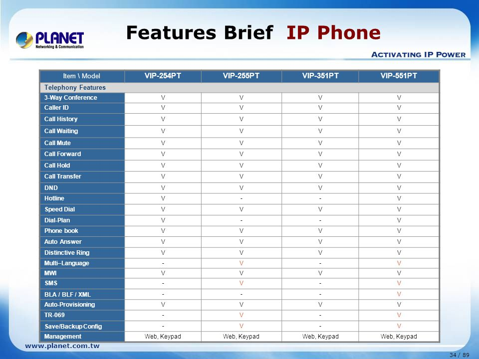 Features Brief IP Phone