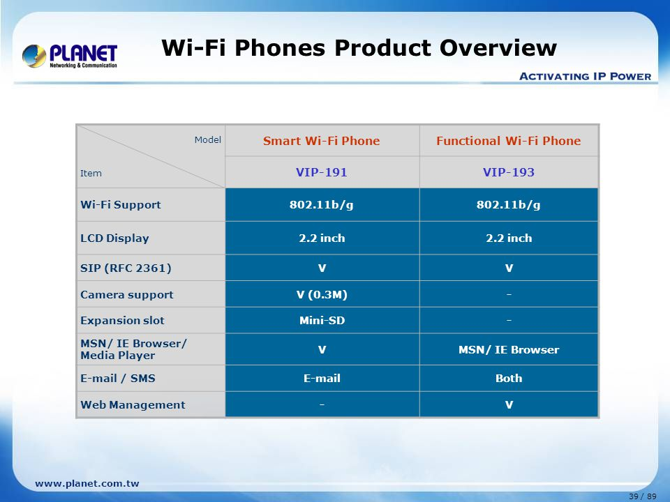 Wi-Fi Phones Product Overview