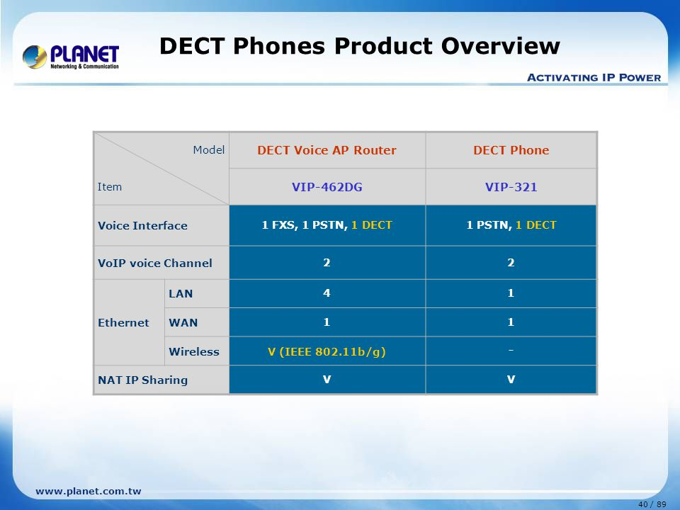 DECT Phones Product Overview