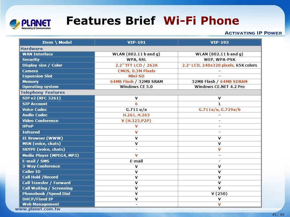 Features Brief Wi-Fi Phone