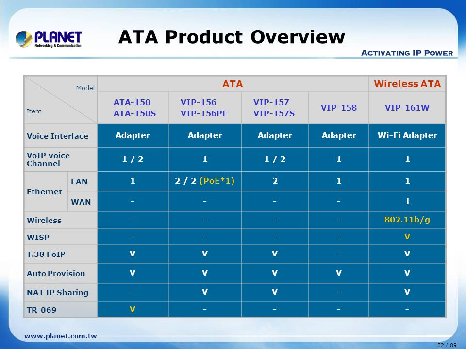 ATA Product Overview ATA Wireless ATA ATA-150 ATA-150S VIP-156