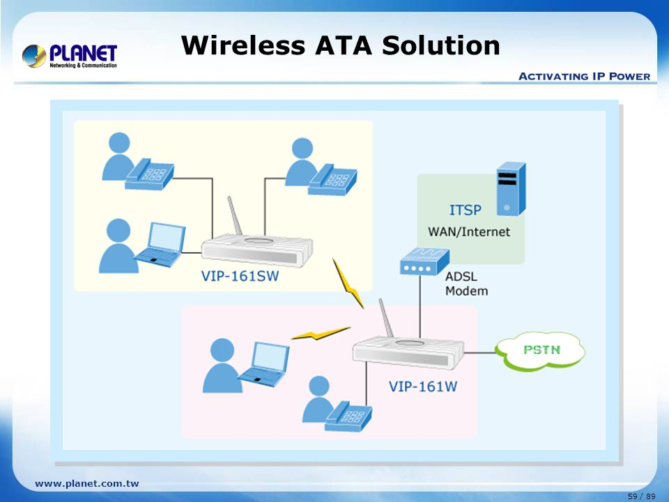 Wireless ATA Solution