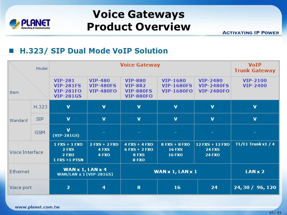 Voice Gateways Product Overview