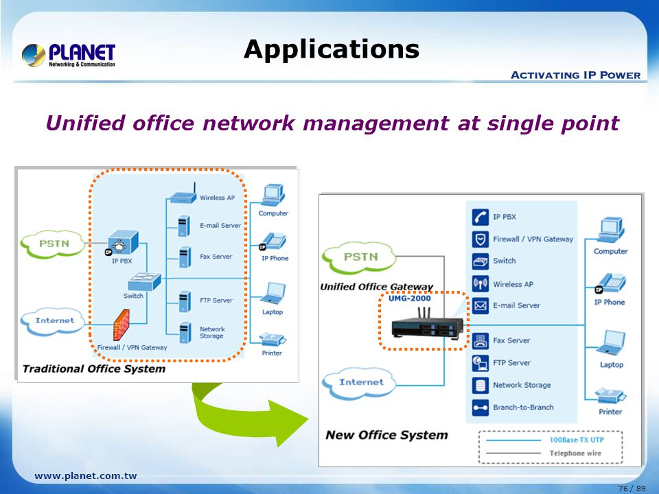 Applications Unified office network management at single point