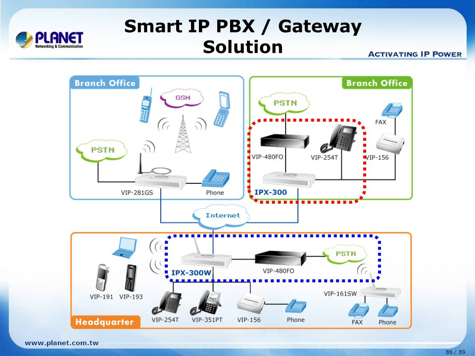 Smart IP PBX / Gateway Solution