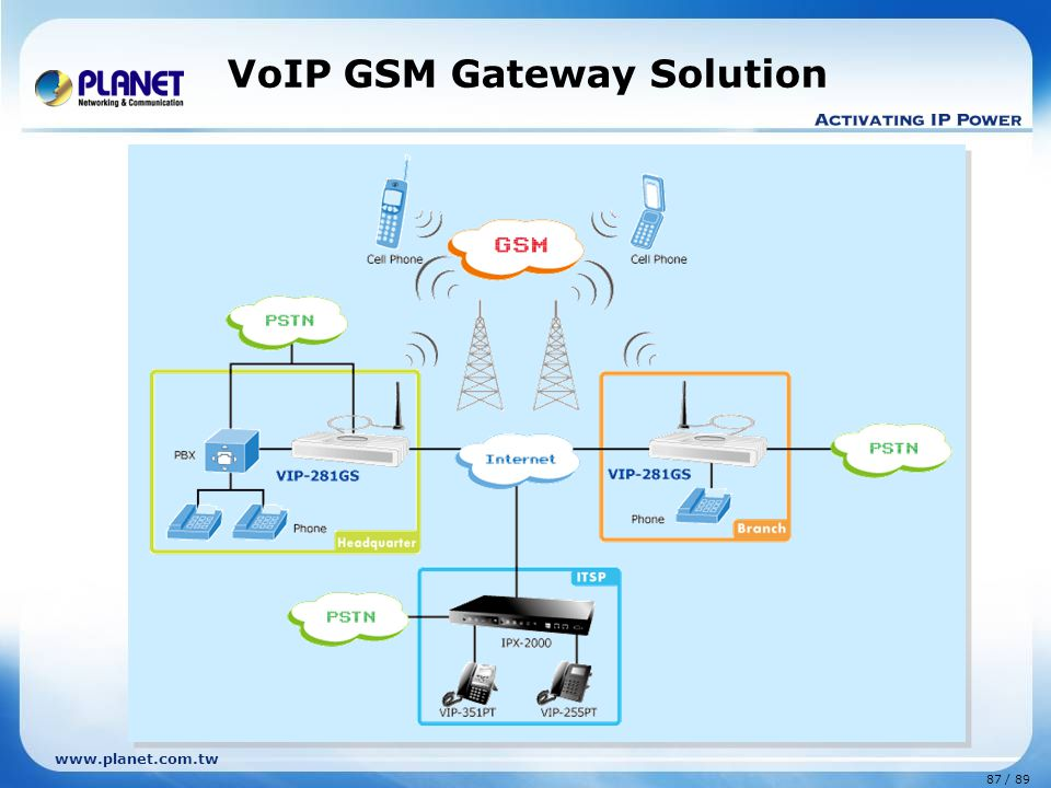 VoIP GSM Gateway Solution
