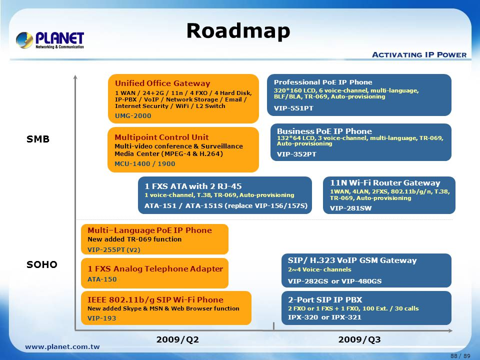 Roadmap SMB SOHO 2009/Q2 2009/Q3 Unified Office Gateway
