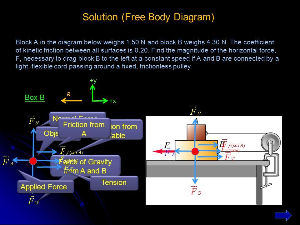 Solution (Free Body Diagram)