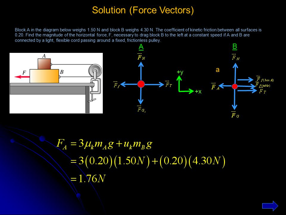 Solution (Force Vectors)