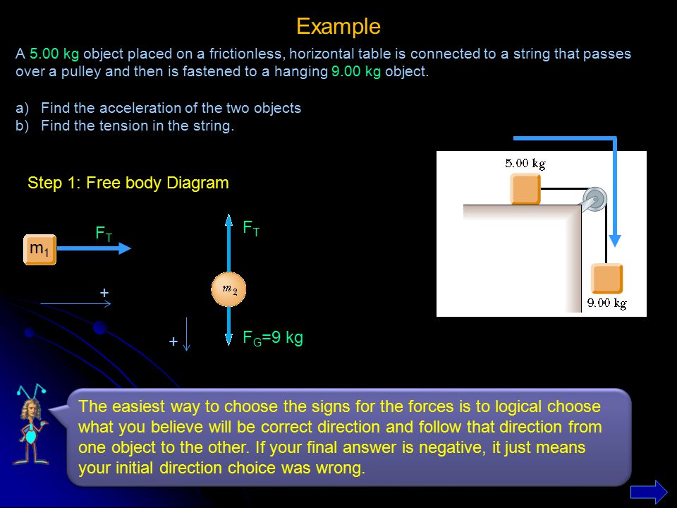 Example Step 1: Free body Diagram FT FT m1 + FG=9 kg +