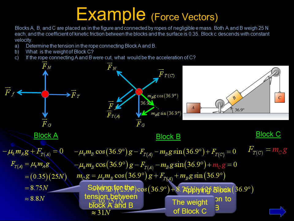 Example (Force Vectors)