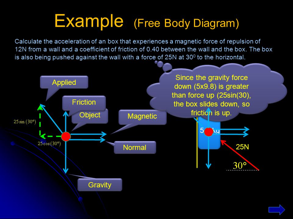 Example (Free Body Diagram)