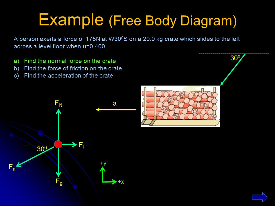 examples of body diagrams forces of friction in wiring diagrams wiring diagram schemes. Black Bedroom Furniture Sets. Home Design Ideas