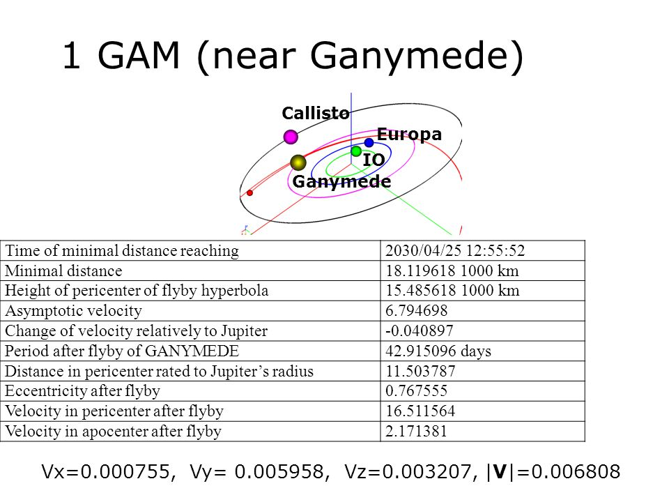 1 GAM (near Ganymede) Callisto. Europa. IO. Ganymede. Time of minimal distance reaching. 2030/04/25 12:55:52.