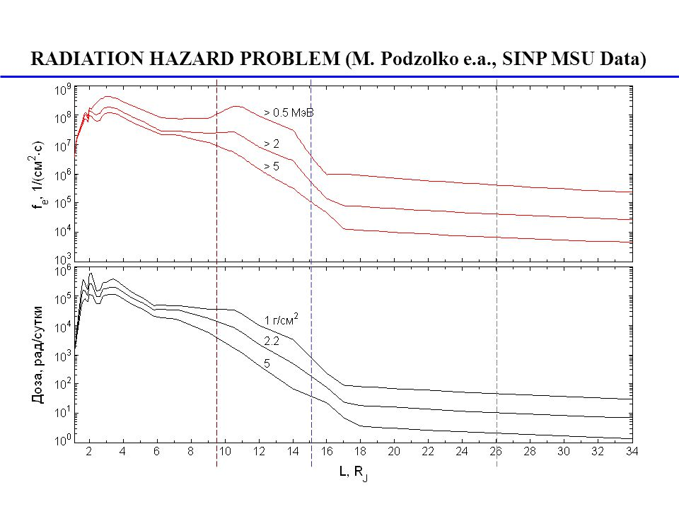 RADIATION HAZARD PROBLEM (M. Podzolko e.a., SINP MSU Data)
