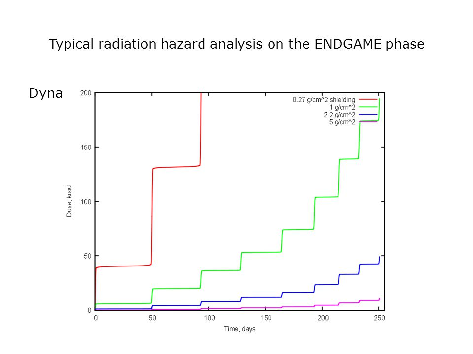 Typical radiation hazard analysis on the ENDGAME phase