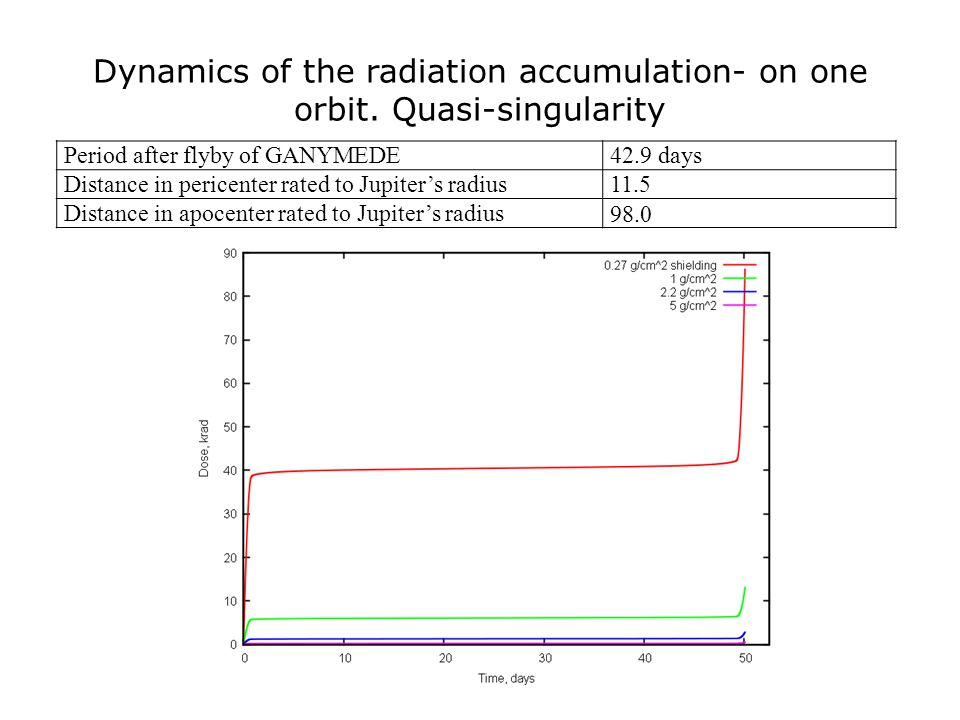 Dynamics of the radiation accumulation- on one orbit. Quasi-singularity