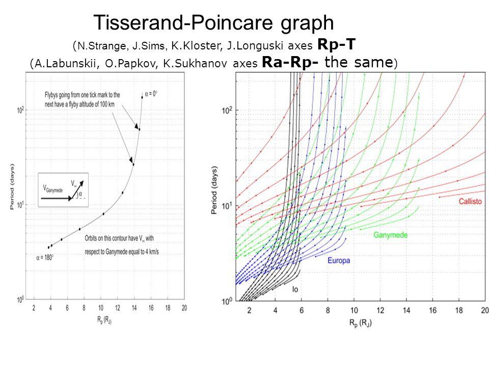 Tisserand-Poincare graph (N. Strange, J. Sims, K. Kloster, J