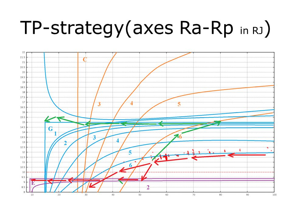 TP-strategy(axes Ra-Rp in RJ)