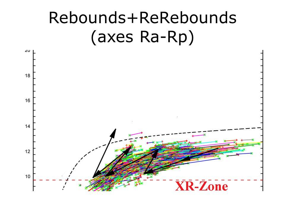 Rebounds+ReRebounds (axes Ra-Rp)