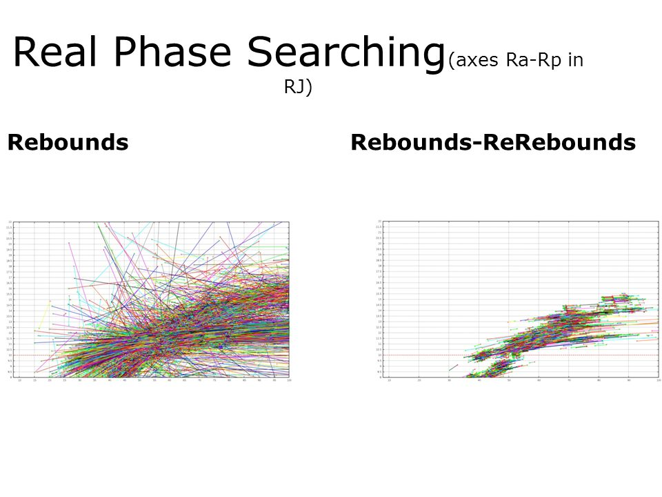 Real Phase Searching(axes Ra-Rp in RJ)