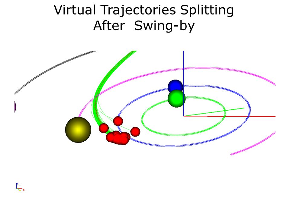 Virtual Trajectories Splitting After Swing-by