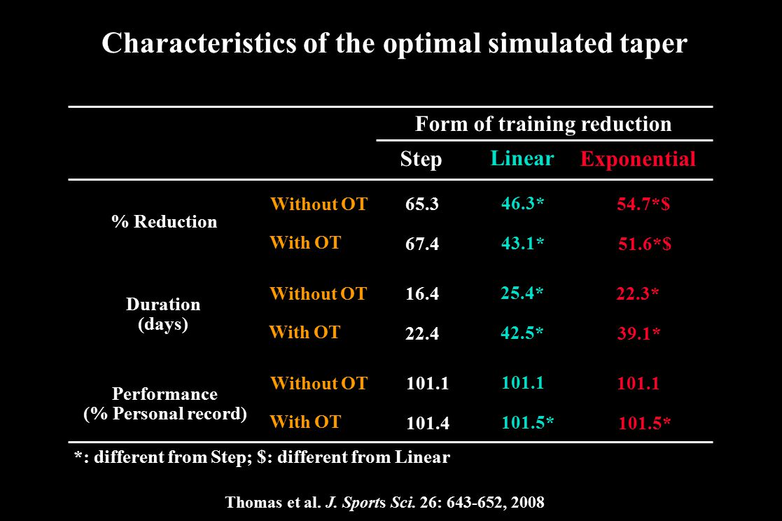 Characteristics of the optimal simulated taper