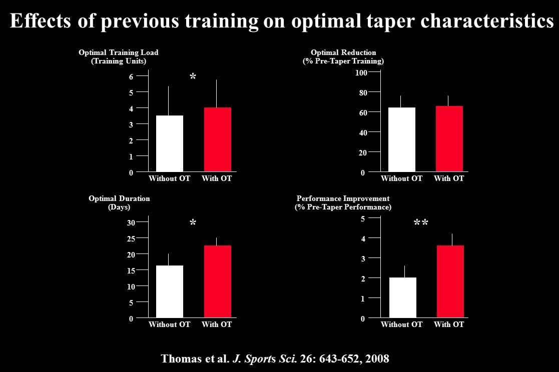 Effects of previous training on optimal taper characteristics