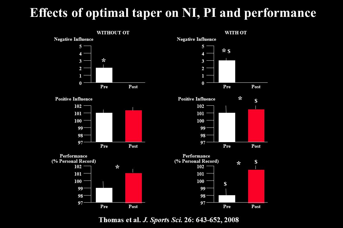 Effects of optimal taper on NI, PI and performance