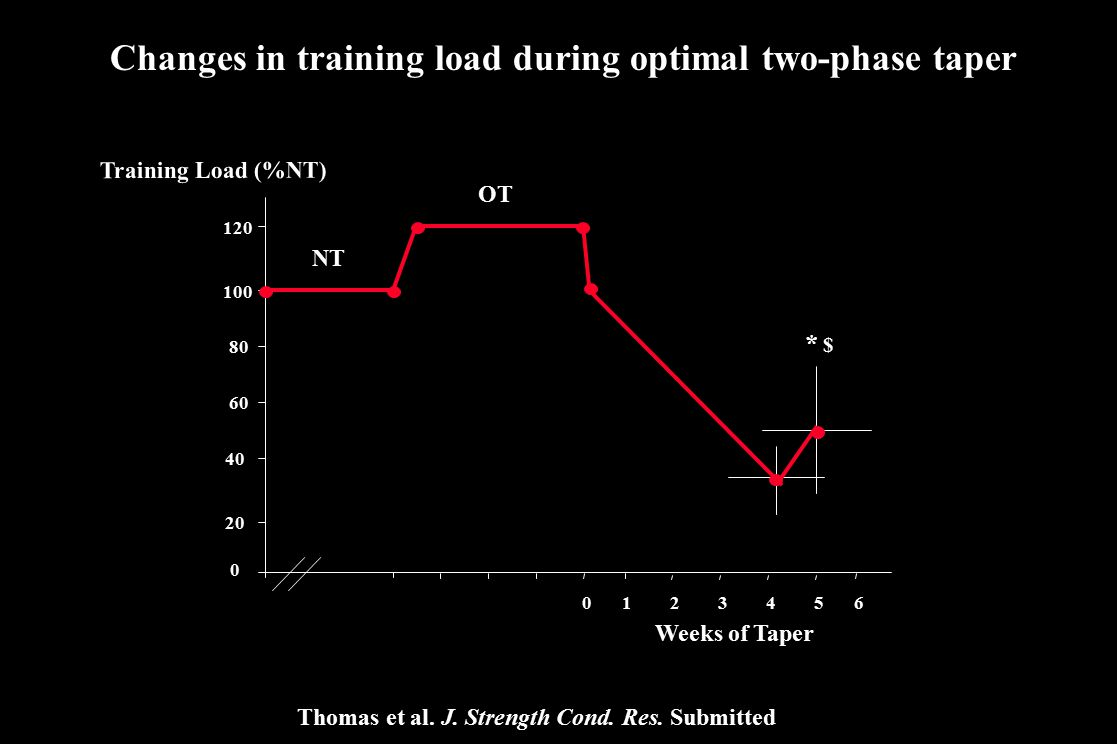 Changes in training load during optimal two-phase taper