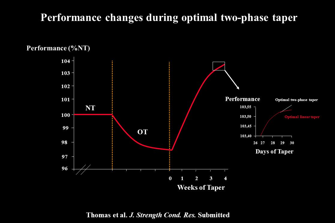 Performance changes during optimal two-phase taper