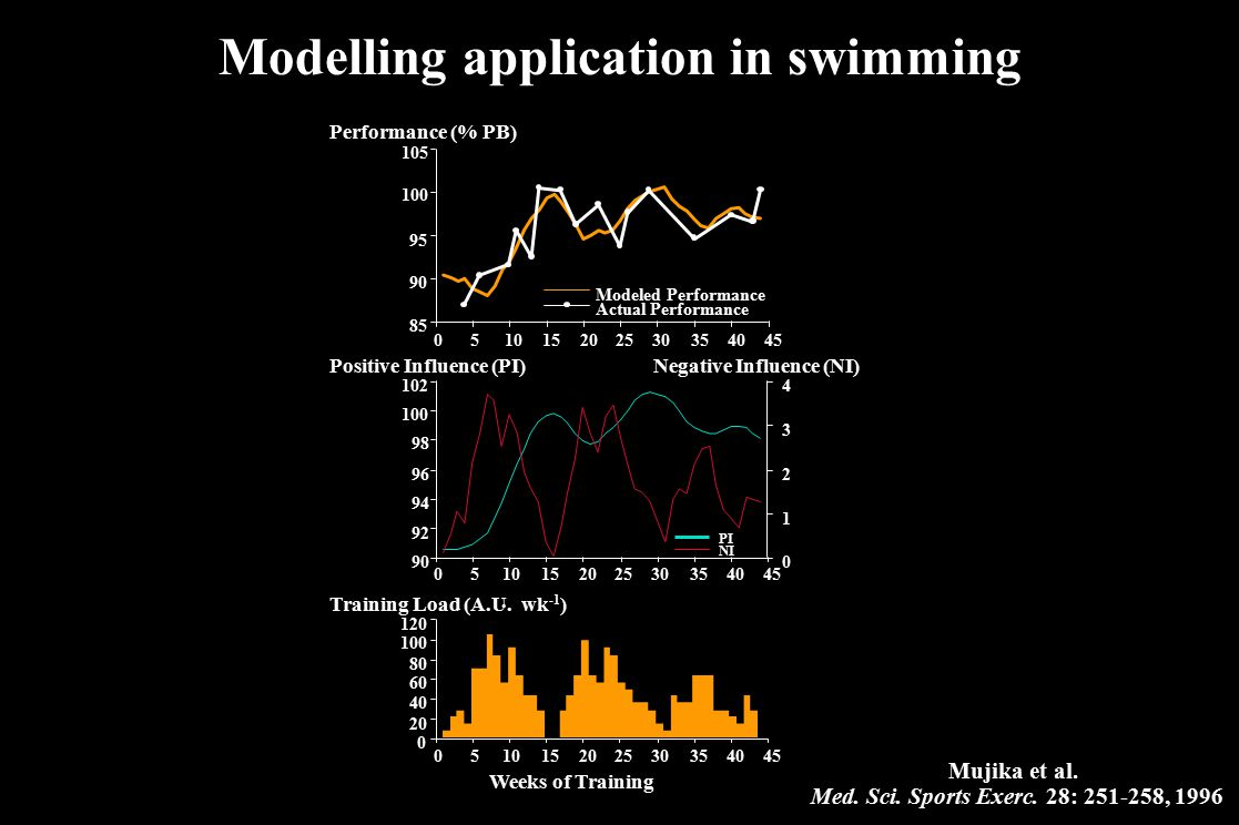 Modelling application in swimming