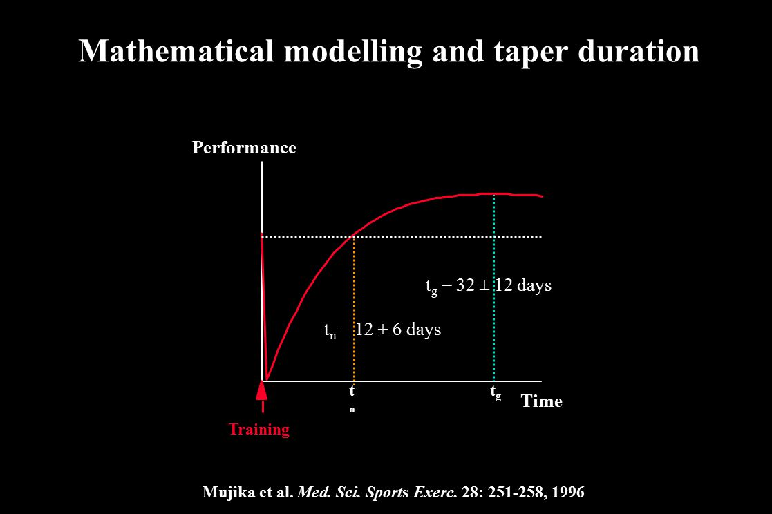 Mathematical modelling and taper duration
