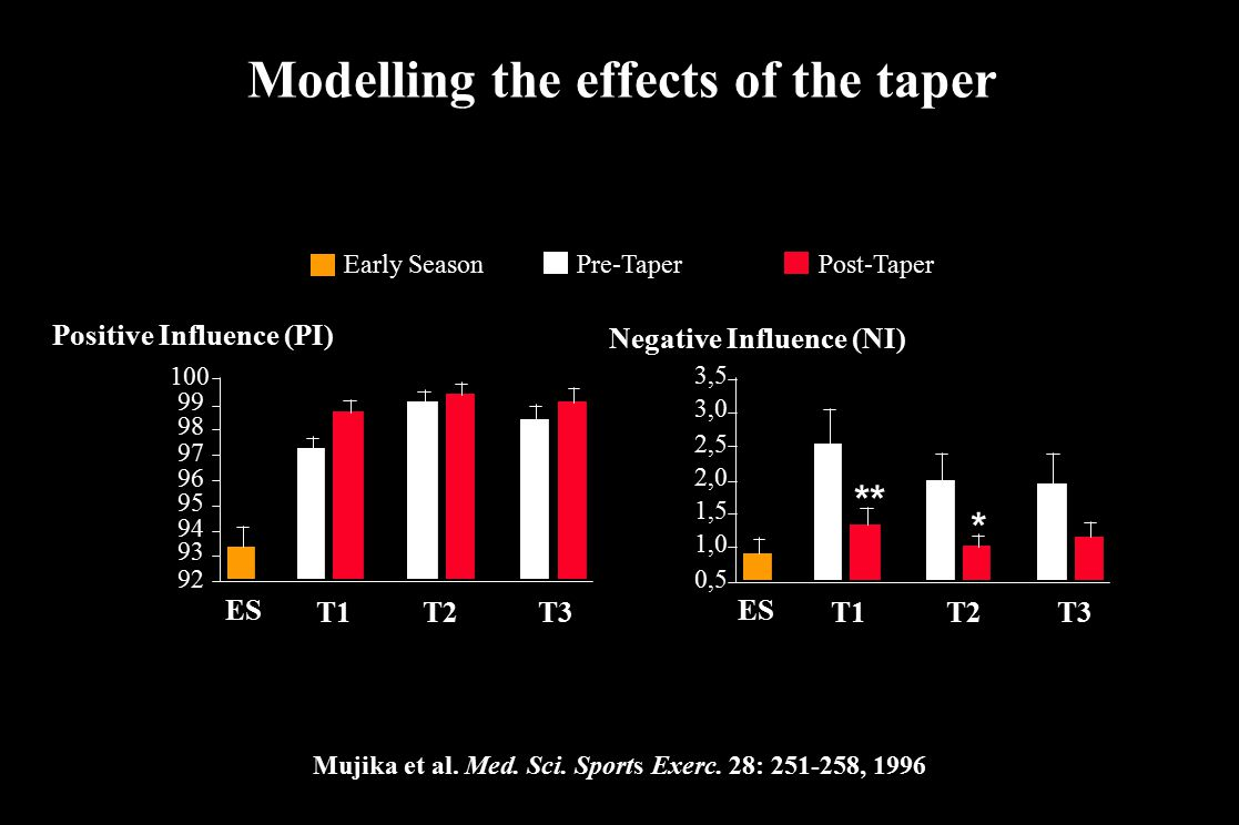 Modelling the effects of the taper