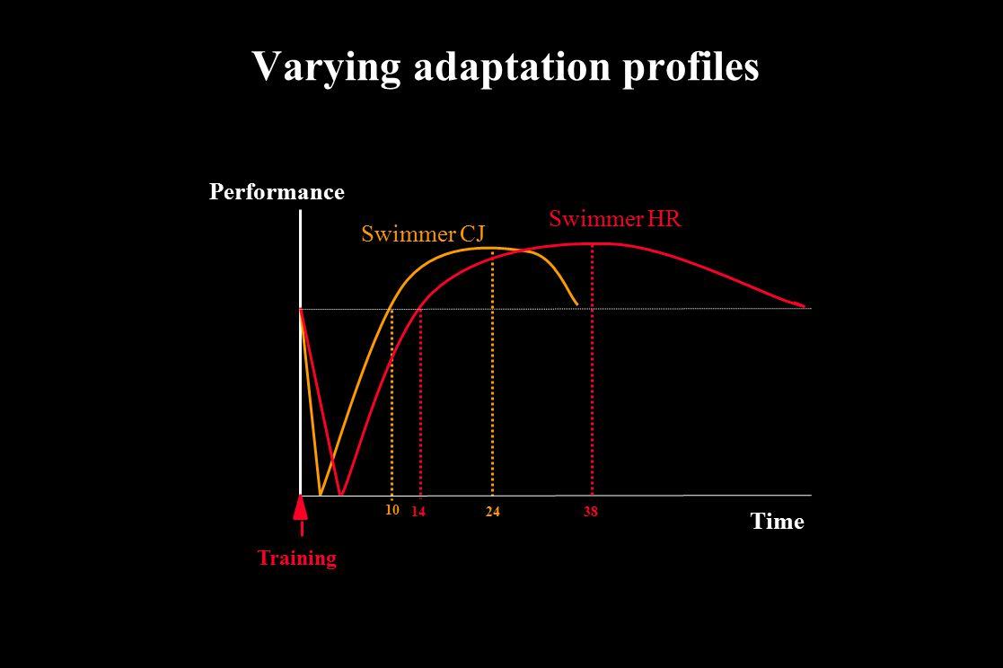 Varying adaptation profiles