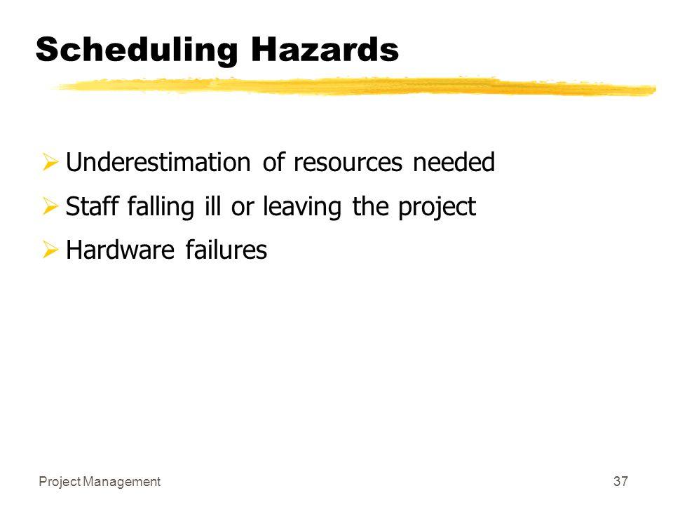 Scheduling Hazards Underestimation of resources needed