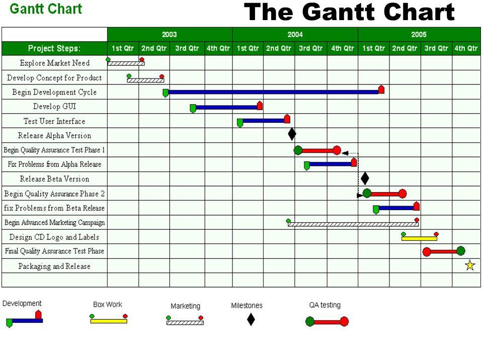 The Gantt Chart Project Management