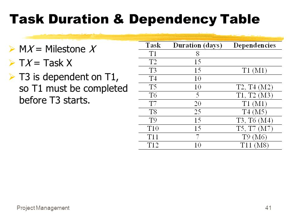 Task Duration & Dependency Table