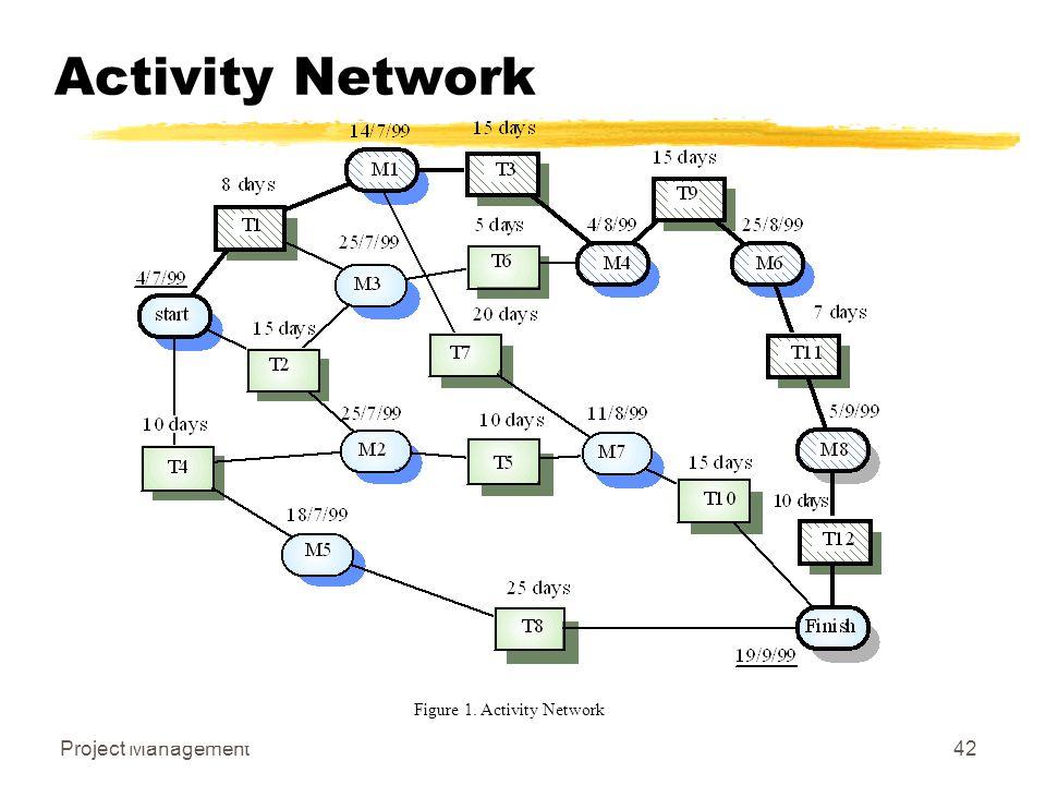 Figure 1. Activity Network