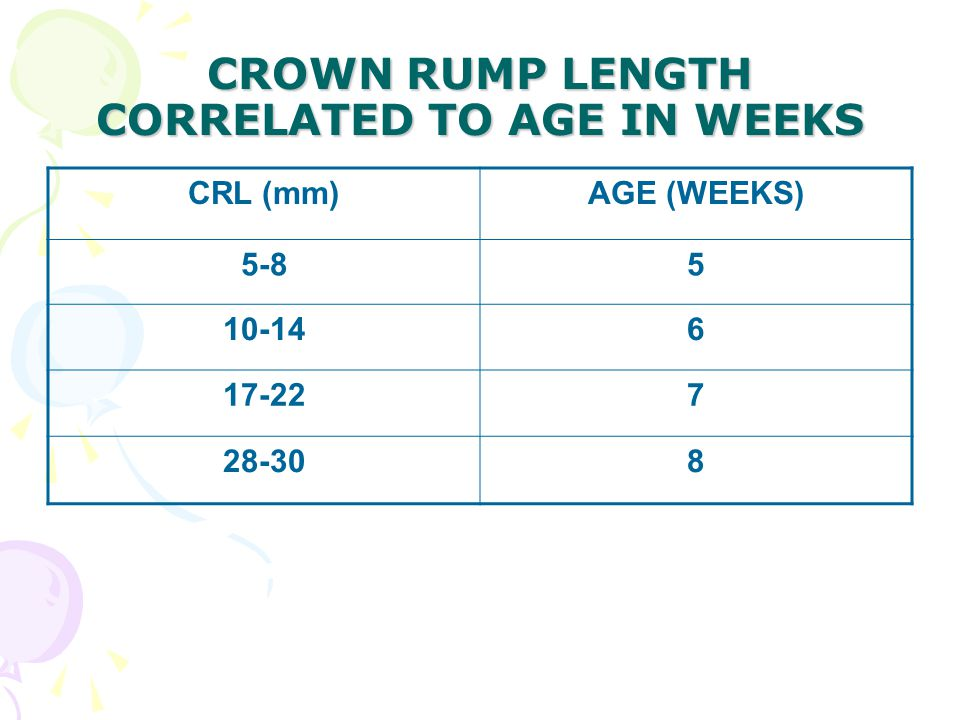 CROWN RUMP LENGTH CORRELATED TO AGE IN WEEKS