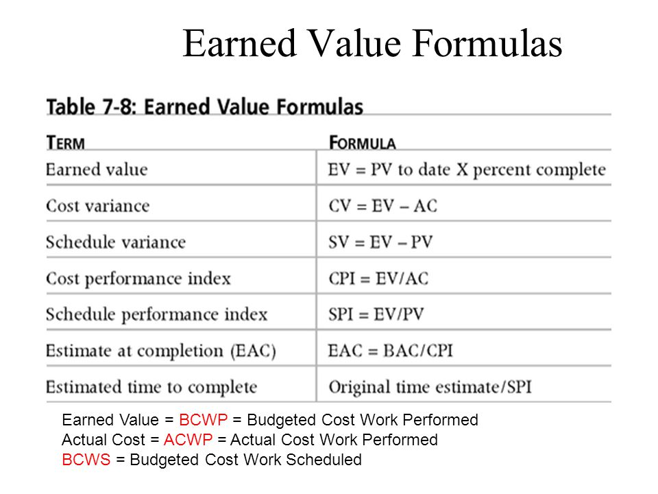 Earned Value Formulas Earned Value = BCWP = Budgeted Cost Work Performed. Actual Cost = ACWP = Actual Cost Work Performed.