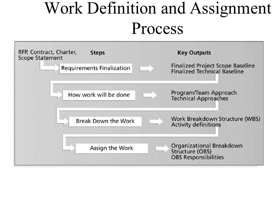 Work Definition and Assignment Process