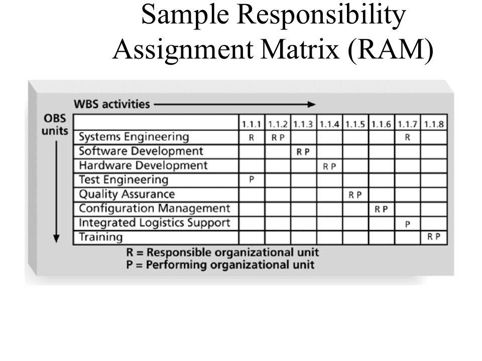 Sample Responsibility Assignment Matrix (RAM)