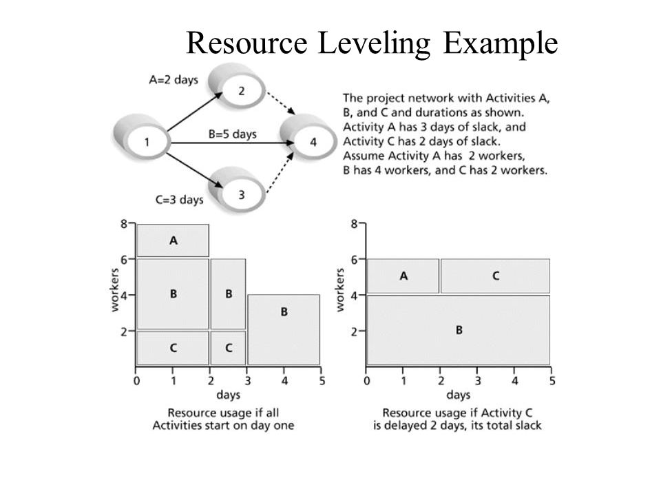 Resource Leveling Example