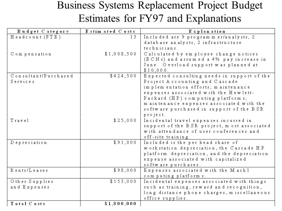 Business Systems Replacement Project Budget Estimates for FY97 and Explanations