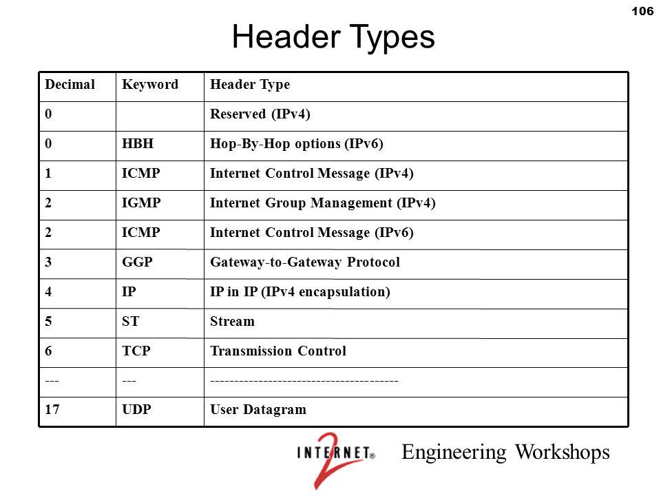 Header Types Decimal Keyword Header Type Reserved (IPv4) HBH