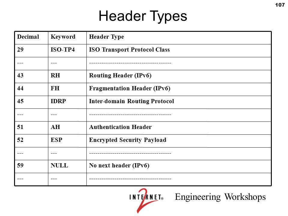 Header Types Decimal Keyword Header Type 29 ISO-TP4