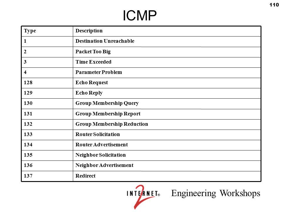 ICMP Type Description 1 Destination Unreachable 2 Packet Too Big 3
