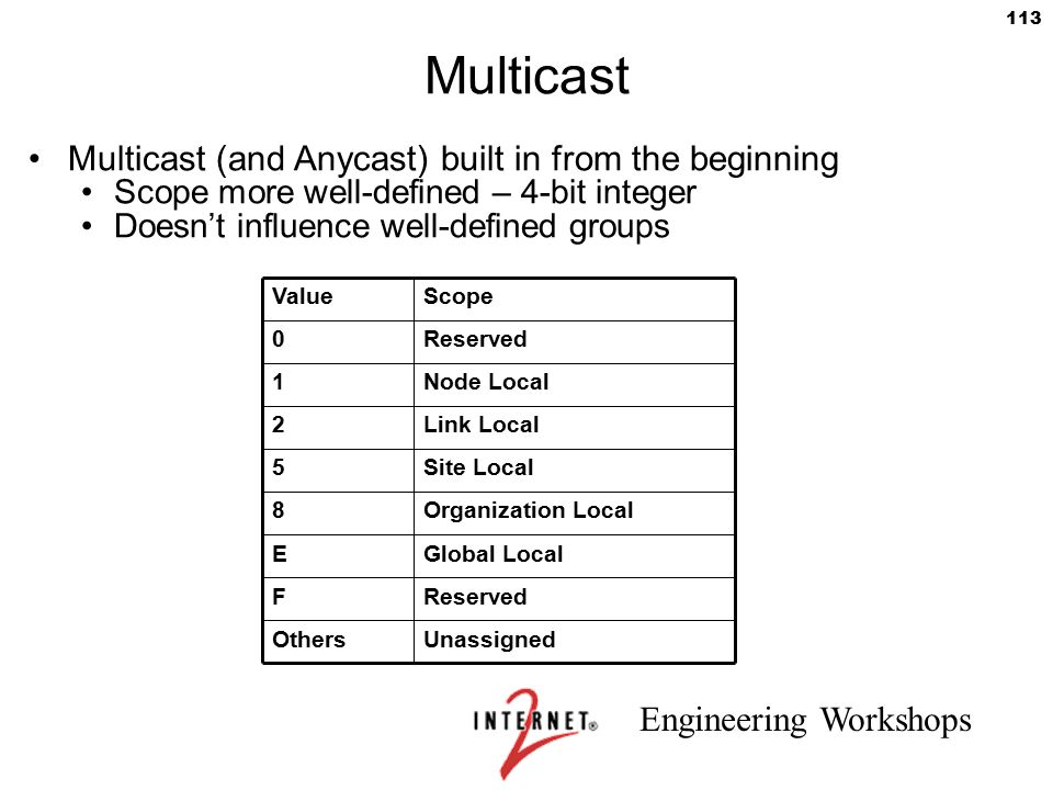 Multicast Multicast (and Anycast) built in from the beginning