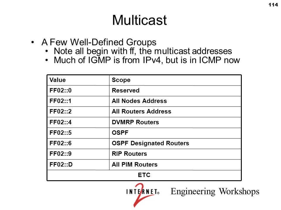 Multicast A Few Well-Defined Groups